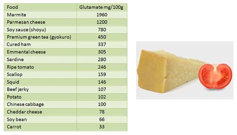 glutamate cuisine umami the key to taste and health calbisc 100