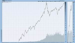 Long Term Historical Charts Of The Djia S P500 And