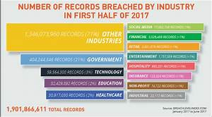 Data breach statistics 2017: First half results are in ...