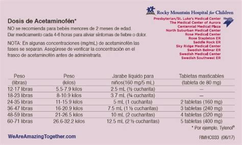 dosing charts acetaminophen ibuprofen  children