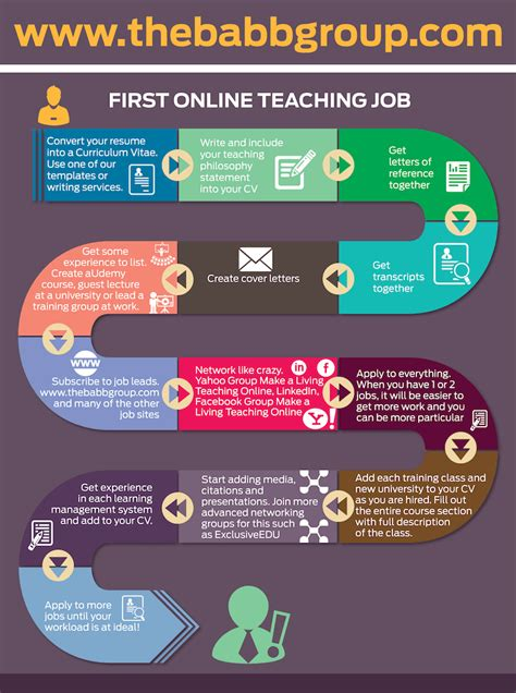 Steps To Getting Your First Online Teaching Job  The Babb. Enterprise Records Management System. State Insurance Agency Nurse Aide Registry Ky. Photography Business Courses. Temporary Website Hosting Seattle Roof Repair. Mass General Nursing School Gsk Flu Vaccine. Communication Degree Careers Top Car Brand. Mba Programs In Washington Dc. Home Ac Compressor Replacement