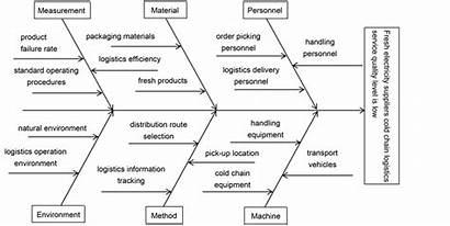 Chain Logistics Cold Electricity Fishbone Diagram Analysis