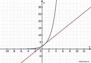 Exponentielles Wachstum Wachstumsfaktor Berechnen : lineares den unterschied zwischen exponentiellen ~ Themetempest.com Abrechnung