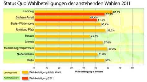 Bislang haben in den wahllokalen weniger menschen ihre stimme abgegeben als 2016. Sachsen-Anhalt startet Trend zu mehr Wahlbeteiligung ...