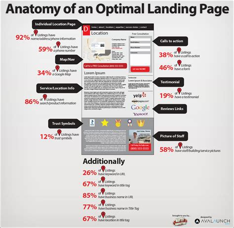 Local Landing Page Study What Happening Nifty