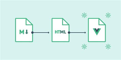 vue template compiler compile markdown as vue template on nuxt js dynamically