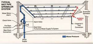 Fire Sprinkler System With Riser And Underground
