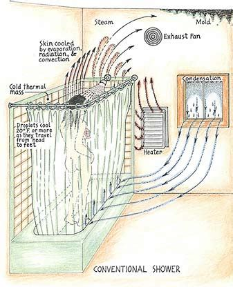 sun frost energy efficient shower appropedia