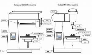 Understanding Cnc Milling