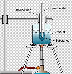 Boiling Point Melting Point Heat Temperature Chemistry Png