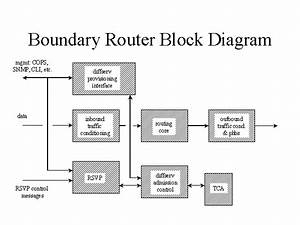 Boundary Router Block Diagram