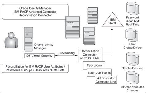 Oracle Identity Management Resume by Connector Architecture