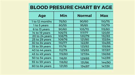 Blood pressure Age chart/ Heath tips/www.Face book page TpReddy ...