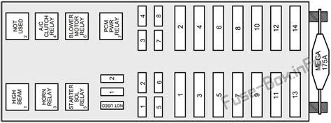 Fuse Box Diagram Lincoln Continental