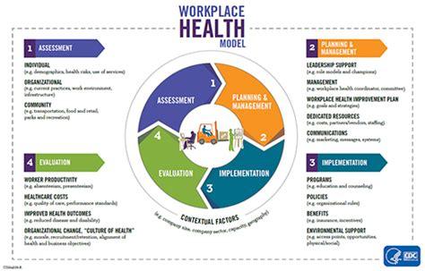 comprehensive health assessment program template workplace health model workplace health promotion cdc