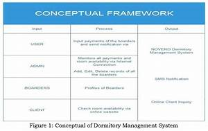 Dormitory Management System Capstone Project Document