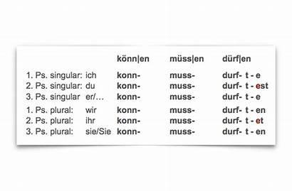 Deutsch Zeitform Zusammenfassung Tipps Beste Zum Zeitformen