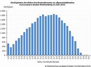 Durchschnitt Berechnen Abi : abitur 2015 in baden w rttemberg durchschnittsnote 2 40 an allgemeinbildenden gymnasien ~ Themetempest.com Abrechnung