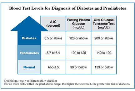 diabetes blood sugar chart diabetes
