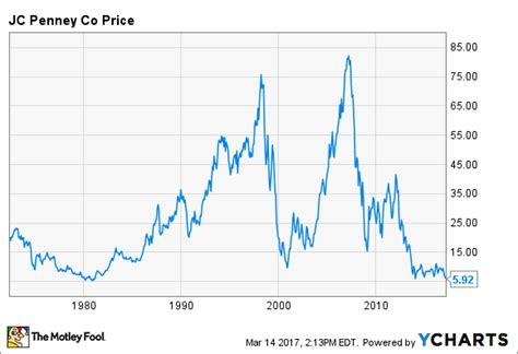 Jcpenney Stock Near A 37 Year Low Is J C Penney Stock A Buy Nasdaq Com