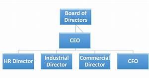 Titan Cement Egypt Company Organizational Chart