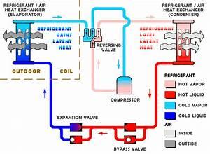Heat Pump Problems  U2013 Best Heat Pump Maintenance Advice