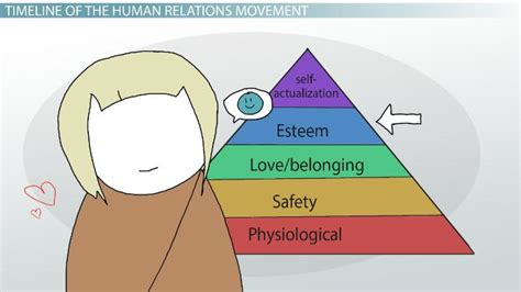 human relations movement  management theory timeline