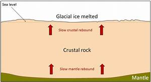 9 4 Isostasy  U2013 Physical Geology