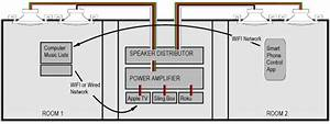 Home Stereo Speaker Wiring Diagrams On Whole House Audio
