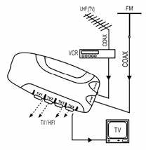 Amplificateur D Antenne Tnt : amplificateur d antenne ~ Dailycaller-alerts.com Idées de Décoration
