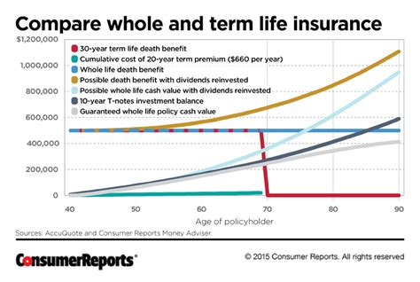 Is Whole Life Insurance Right For You?
