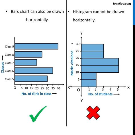 Difference Between Bar And Bar by What Is The Difference Between A Histogram And A Bar Graph