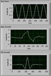 Introduction To Wavelet Signal Processing  Advanced Signal