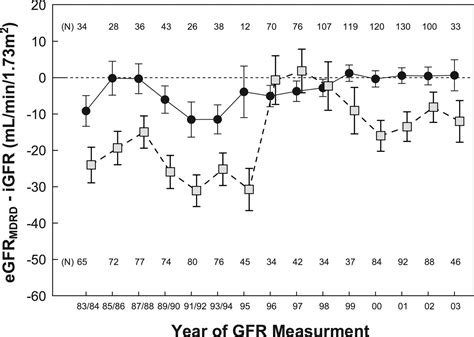 Modification Of Diet In Renal Disease by Performance Of The Modification Of Diet In Renal Disease
