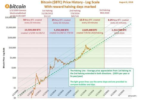 Price performance after previous halvings. Bitcoin Halving 2020 Guide: What You Need to Know - CoolWallet S