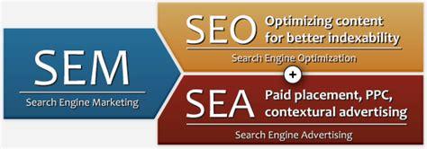 Seo And Sem Marketing by Simple Things Misunderstood In Digital Marketing
