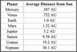 Astronomical Units | valmueller.net