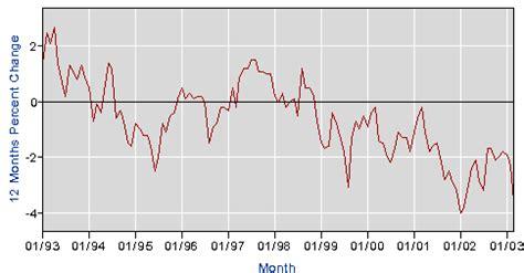 bureau of labor statistics consumer price index the consumer price index and inflation graph components