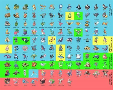 Pokémon Go Gen 4 Pokémon list released so far, and every ...