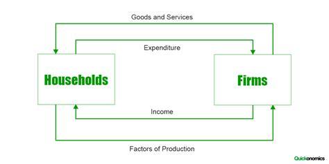 basic circular flow  income quickonomics