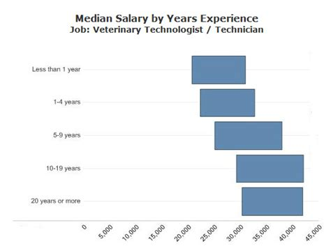 Vet Salary by Vet Tech Salary By State Become A Vet Tech