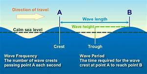 File Water Wave Diagram Jpg