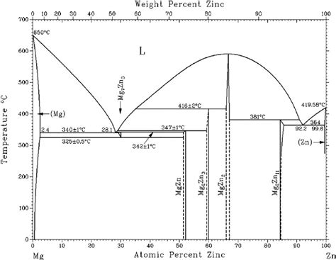 Mg Zn Phase Diagram the mg zn phase diagram scientific diagram