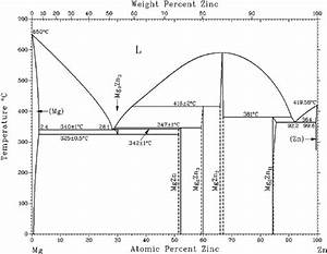 The Mg  U2013 Zn Phase Diagram