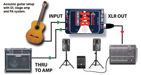 Di Boxes For Guitars Different Approaches For Acoustic