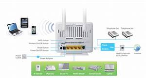 Edimax - Adsl Modem Routers - N300 Wi-fi