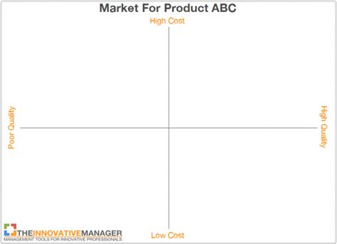 free perceptual map template perceptual maps a step by step guide to analyzing value competition and opportunities the