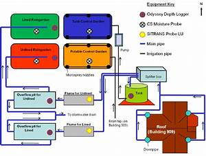 Schematic Diagram Of The Plumbing And Monitoring System