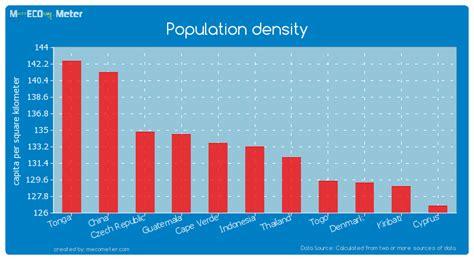 population density indonesia