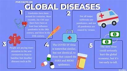 Facts Diseases Global Five Covid Coronavirus Causes
